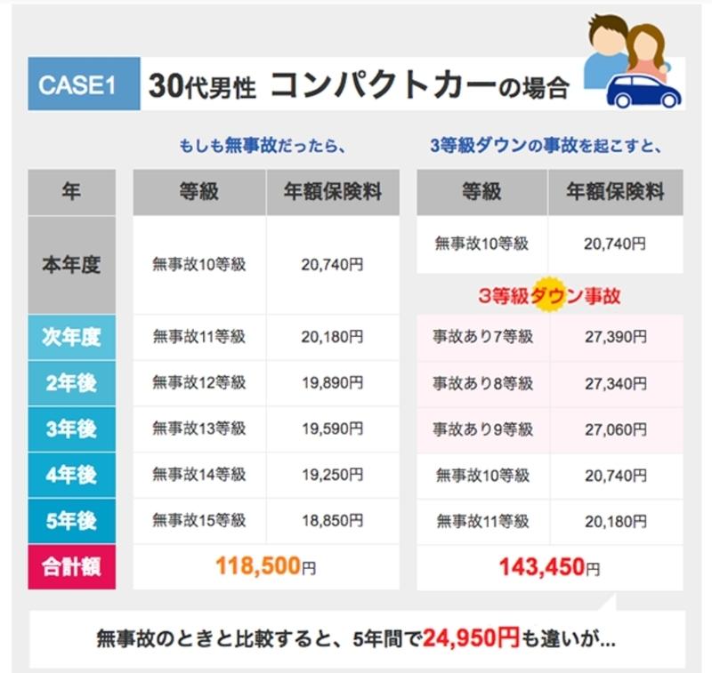 車両保険 保険料率