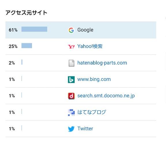 検索流入 ブログ
