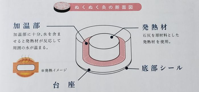 発熱する原理を説明