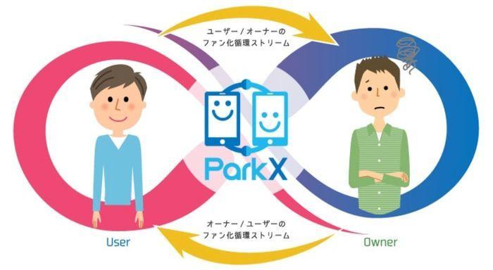 ParkX