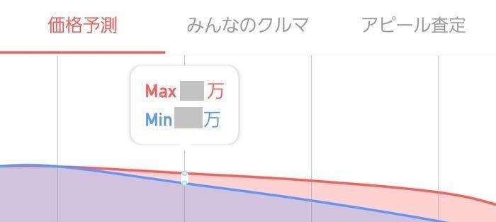 査定額の推移グラフ