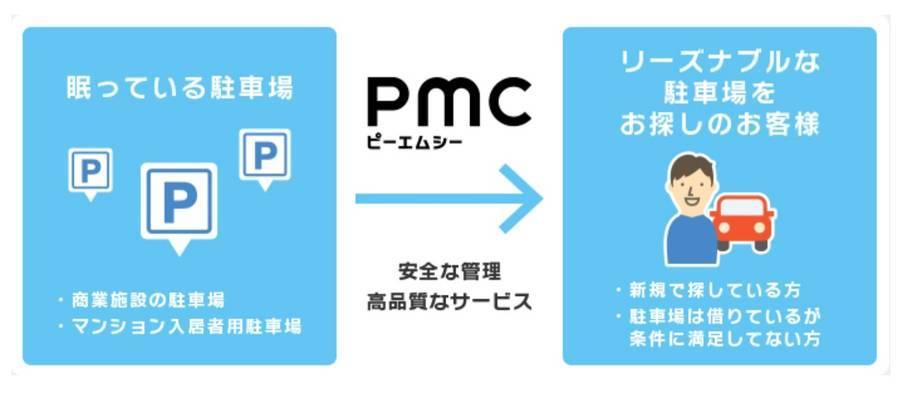 PMCマンスリーパーキングの説明